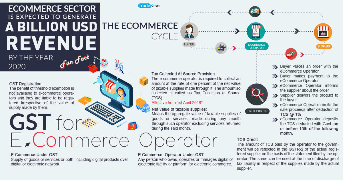 e commerce and taxation This article critically analyses the challenges e-commerce poses to the traditional  source- and residence-based taxation systems it presents an.